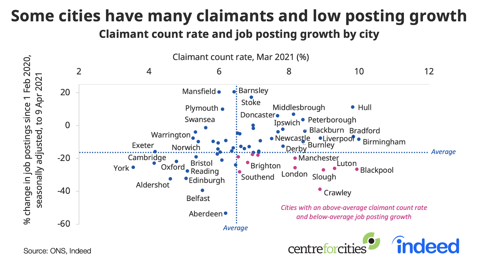 Trend lines showing some cities have many claimants and low posting growth