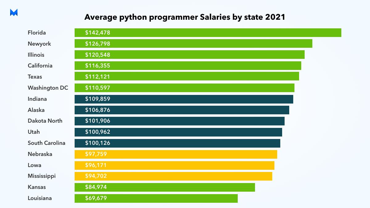 Average Python Programmer Salaries