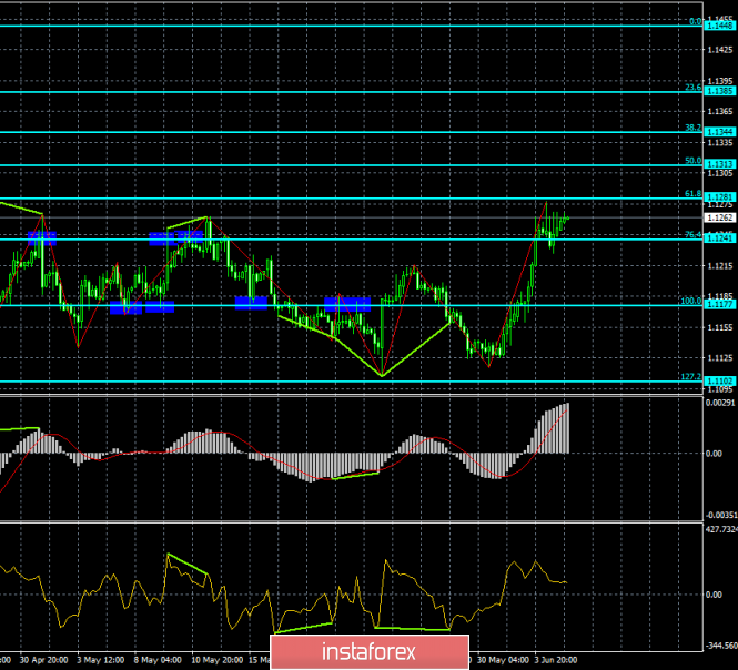 Forecast for EUR/USD and GBP/USD on June 5. Jerome Powell admits the rate cut in the future