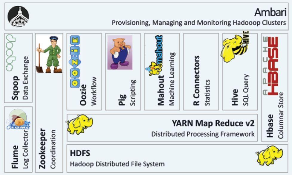 http://www.sagarjain.com/wp-content/uploads/2014/12/Hadoop-Echosystem.jpg