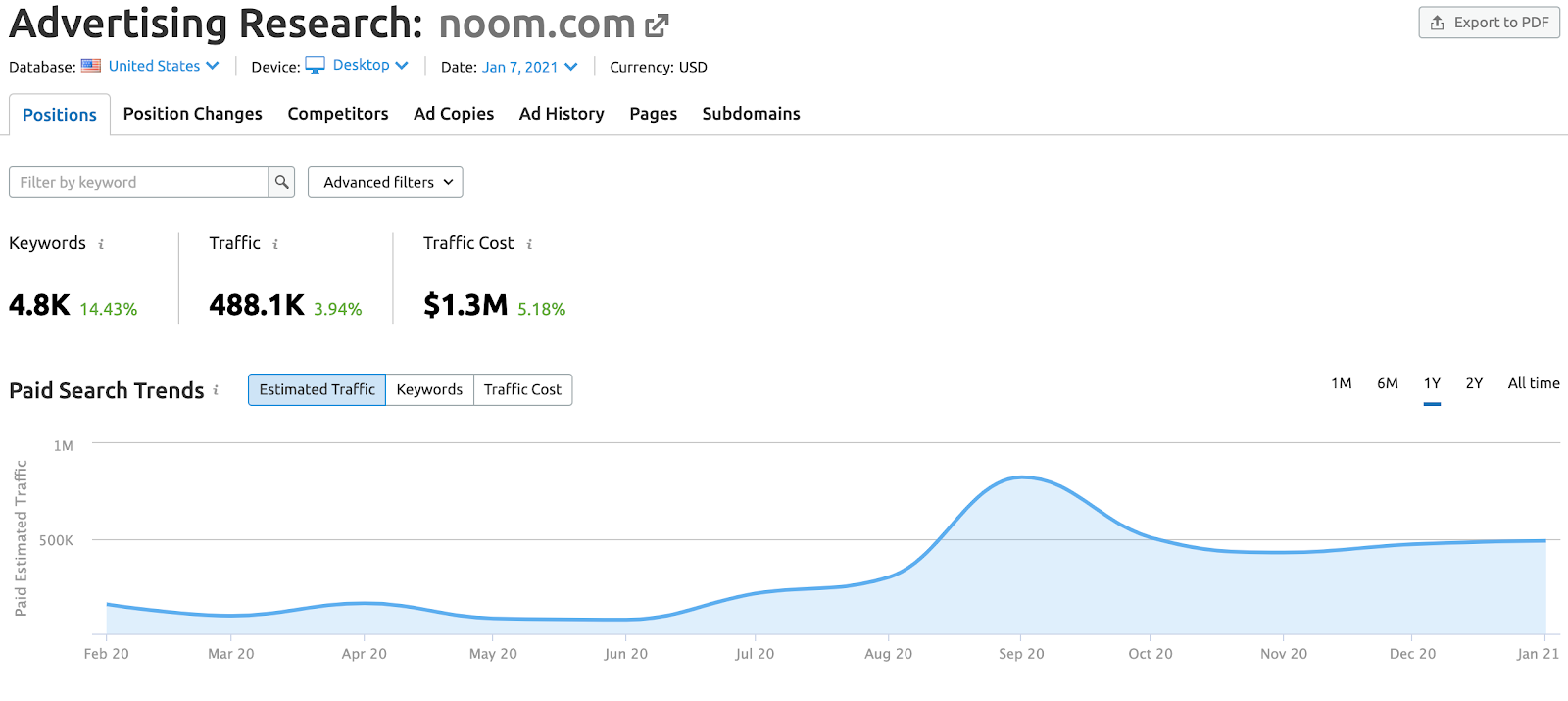 Noom ad research