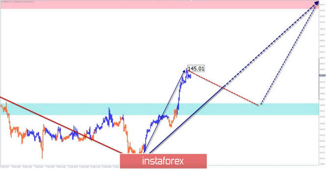 Simplified wave analysis. Overview of GBP / JPY for February 20
