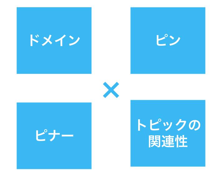 Pinterestのアルゴリズム