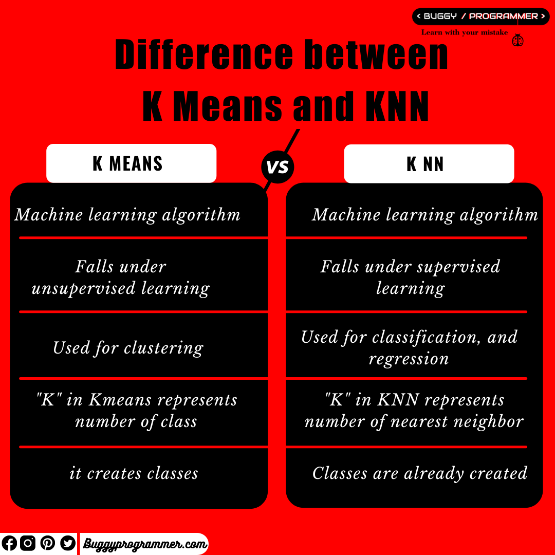 Difference between K Means and KNN, How K Means different K NN Machine Learning