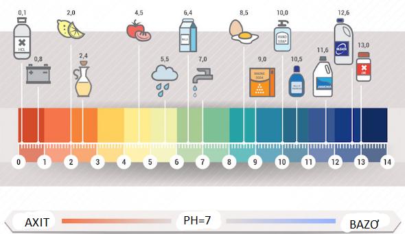 Độ pH nào cho da là phù hợp?