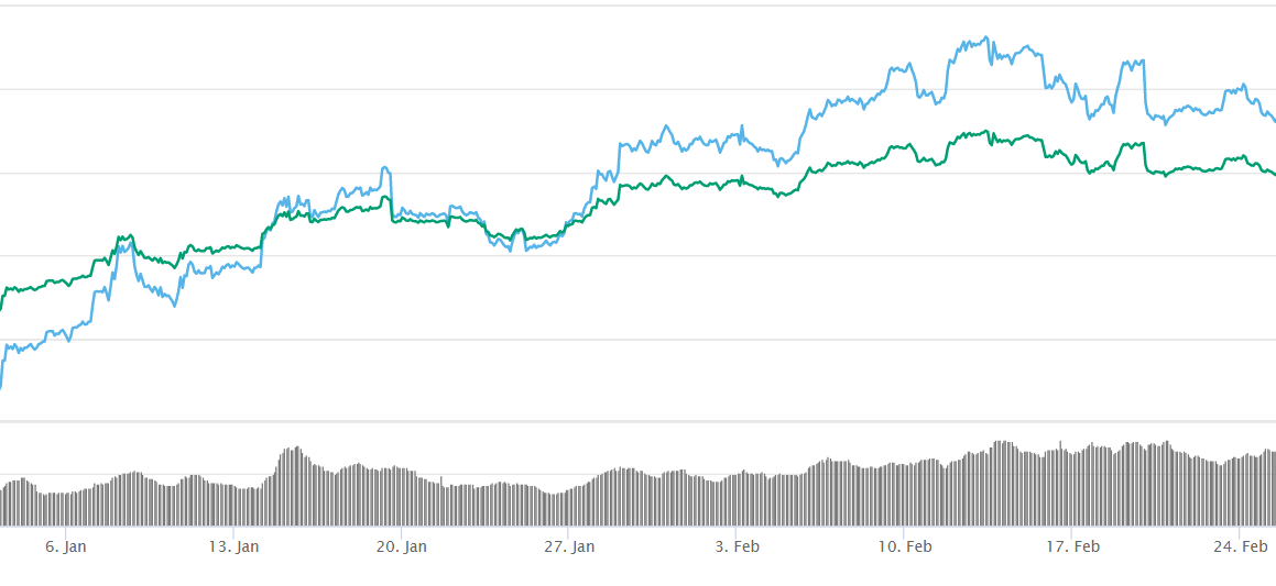 Bitcoin price chart shows that BTC price has grown during the last two months.