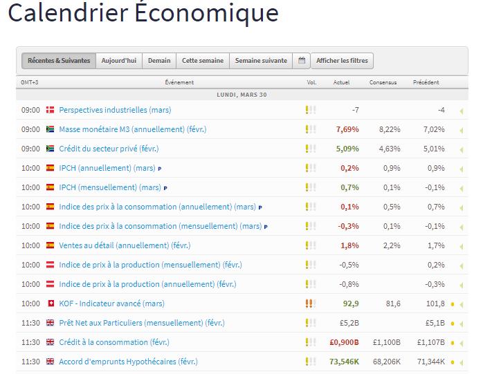 Calendrier Economique FXTM