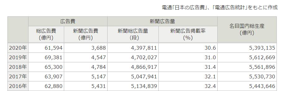 不動産会社の集客における新聞広告費・新聞広告量の推移