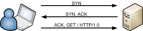 Protocolo de enlace TCP ACK-GET 2