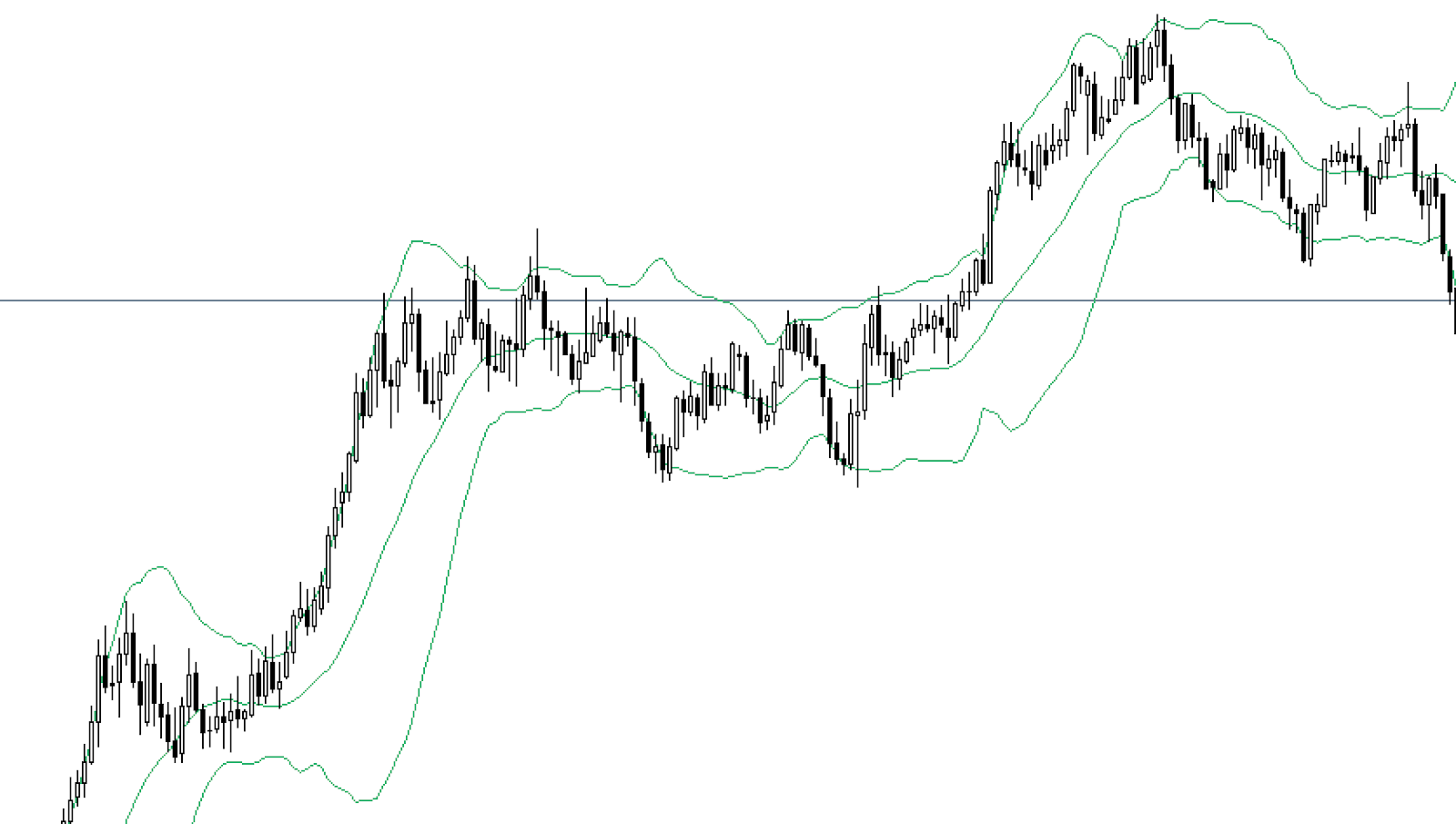 image of a Bollinger Band on the chart