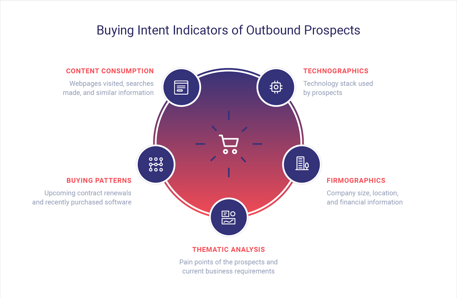 Buying Intent Indicators of Outbound Prospects