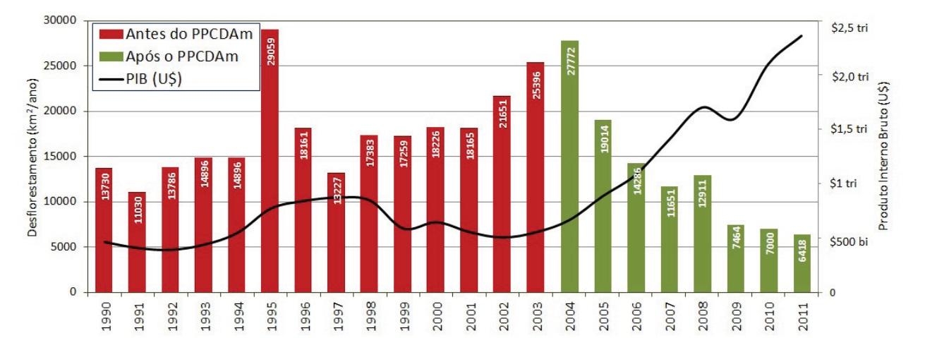 Desmatamento Amazônia X PIB, PRODES-INPE.jpg