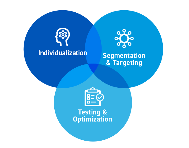 Individualization vs Personalization chart