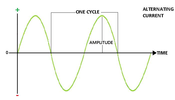 alternating-current1