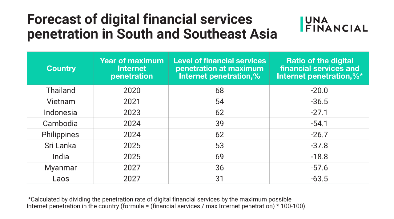 Over 50% of internet users in Asia will be using digital financial services by 2025 1