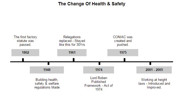 health safety and welfare legislation