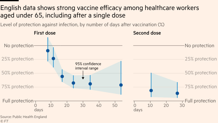Chart showing that English data shows strong vaccine efficacy among healthcare workers aged under 65, including after a single dose