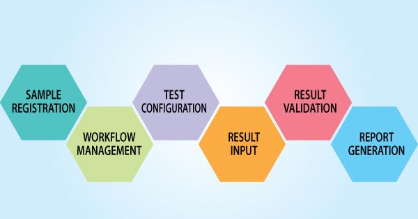กระบวนการทำงานของ Laboratory Information System