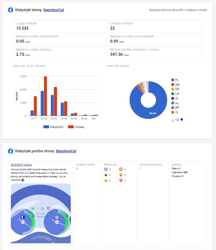 dashboardy dla agencji i zespołów marketingowych od NapoleonCat
