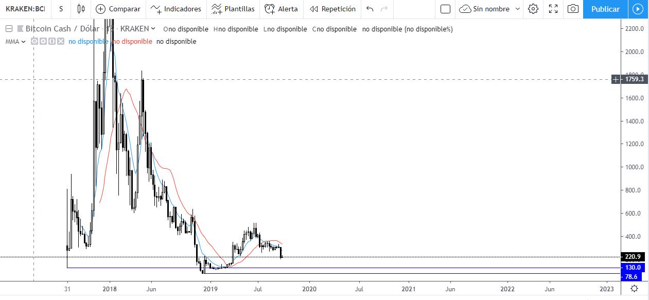 Gráfico semanal BCH/USD