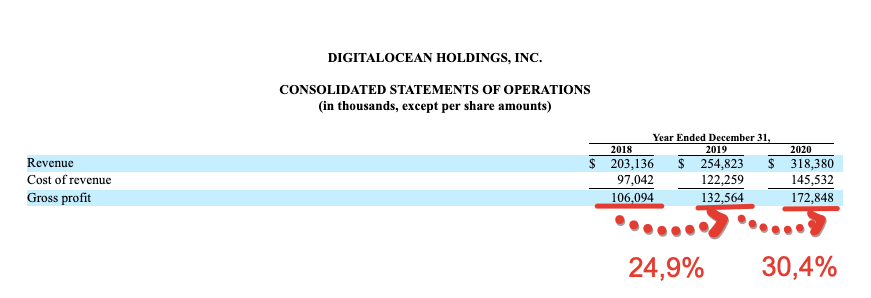 Premium отчёт перед IPO DigitalOcean Holdings (DOCN)