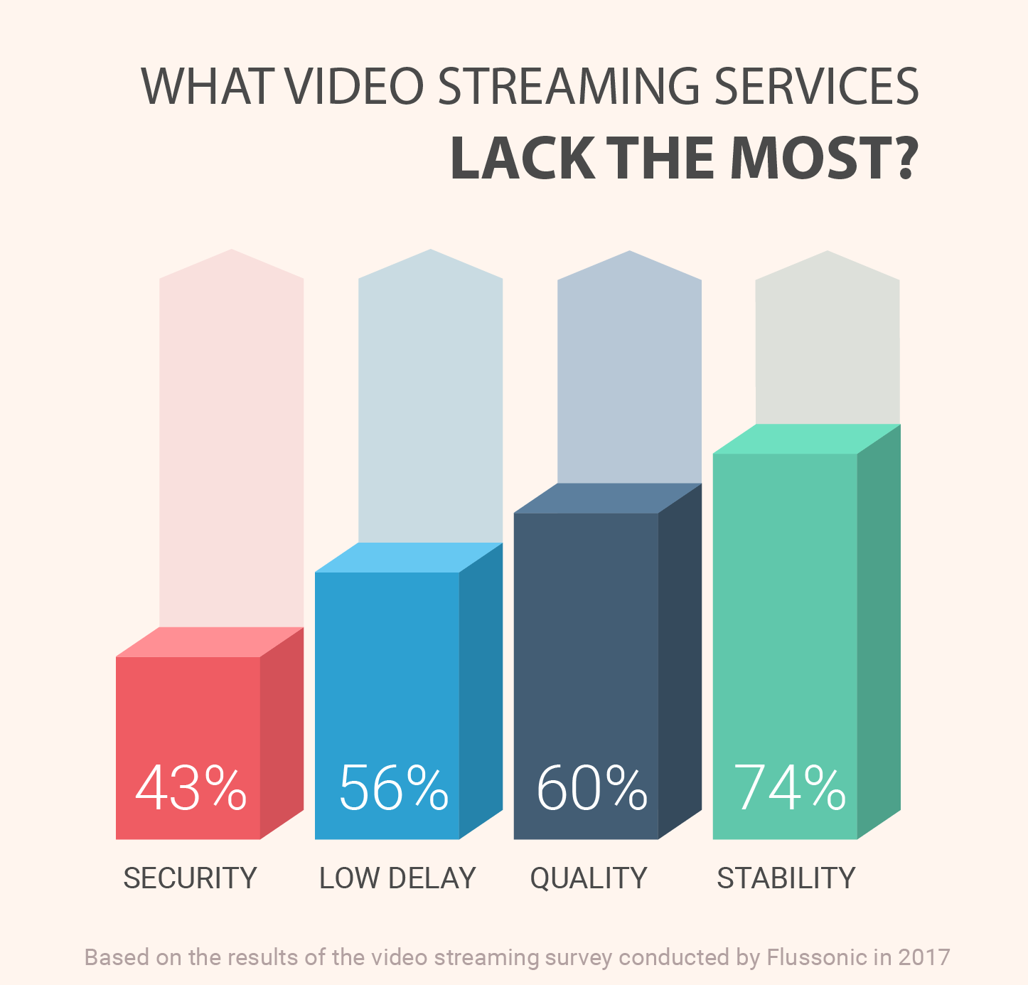 video streams