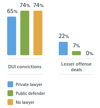 DUI defense attorney