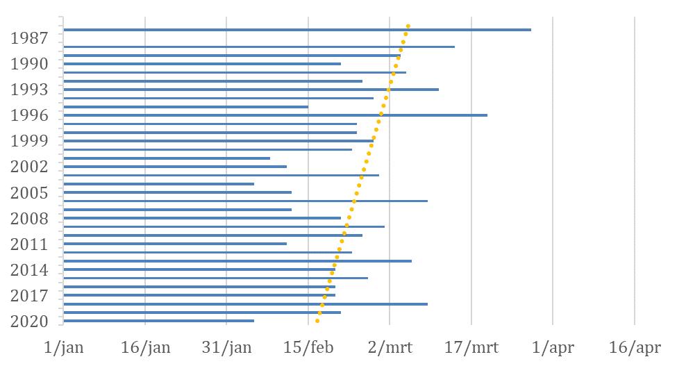 grafiek HYLA