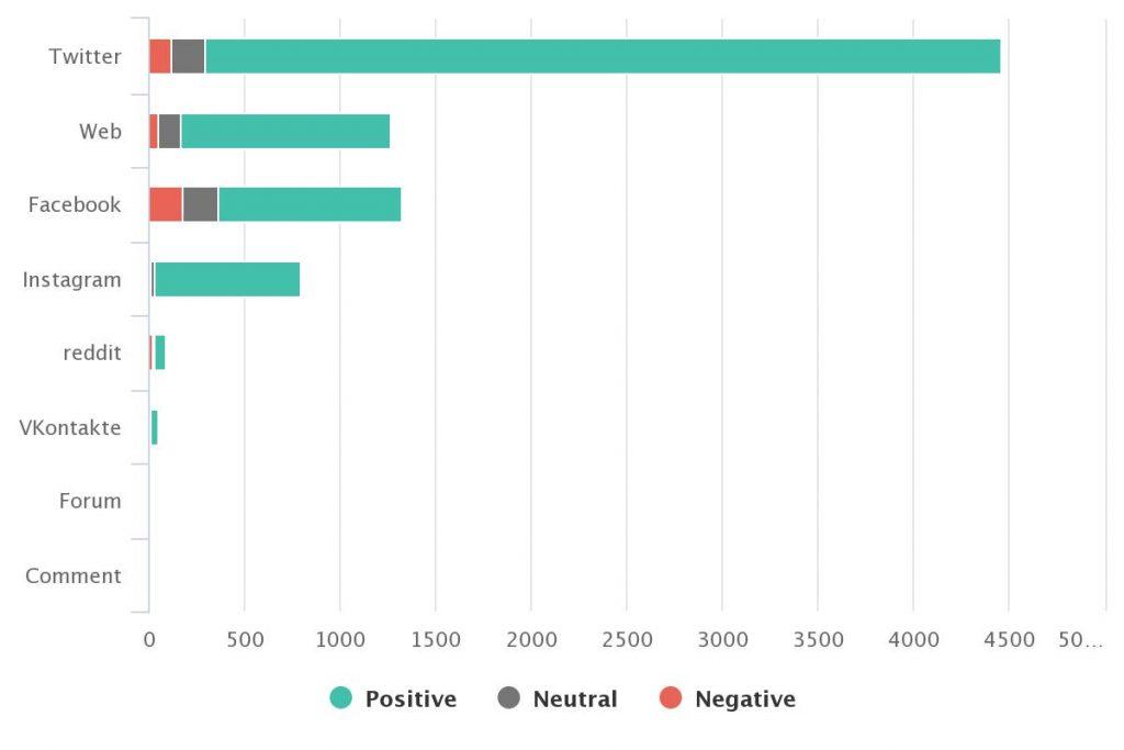 Bar line graph depicting the majoring of Victoria's Secret brand mentions were positive despite PR crisis.