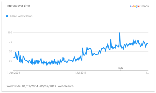 Email Verification interest over the time - Google trends