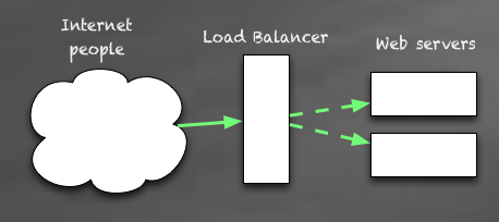 Single load balancer, server redundancy