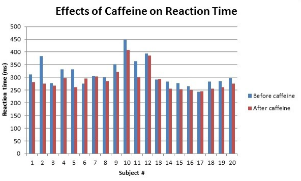 caffeine and reaction time A short powerpoint on caffeine and its effects including influence on reaction time  suitable for a low ability year ten group.