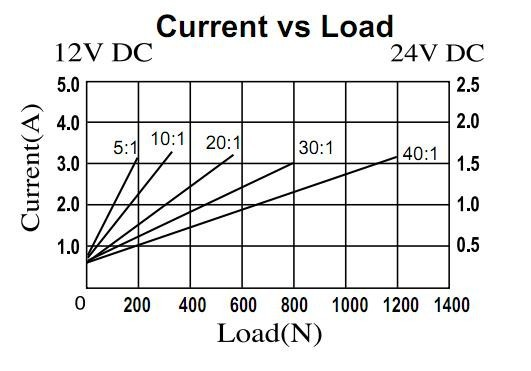 current vs loadnl0syf