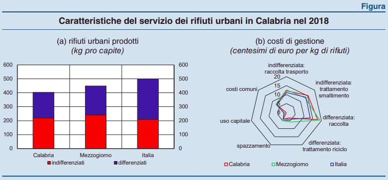 Caratteristiche del servizio dei rifiuti urbani in Calabria nel 2018