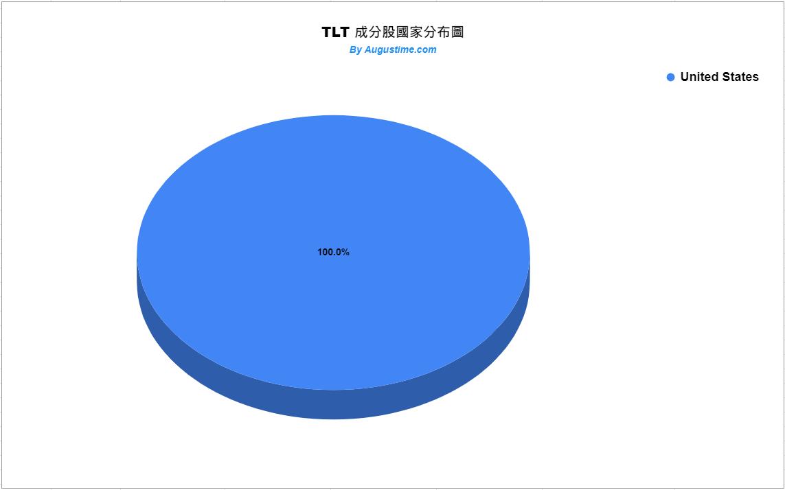 TLT成分股國家分布狀況