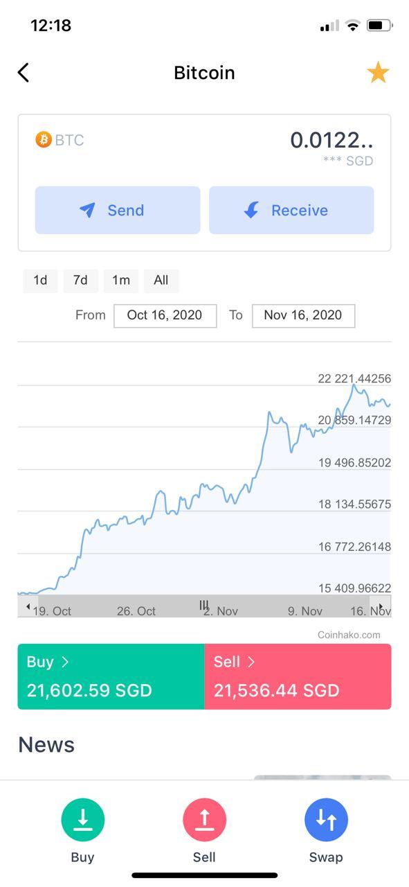 1 sgd a bitcoinbe