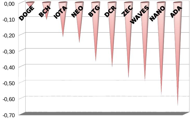 Criptomoedas no negativo no índice Sharpe para riscos e retornos