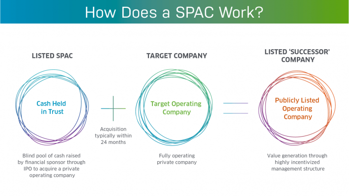 Investing in Special-Purpose Acquisition Company (SPACS)
