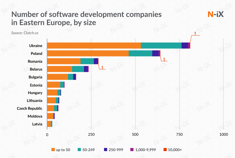 Number of outsourcing software development companies in Eastern Europe