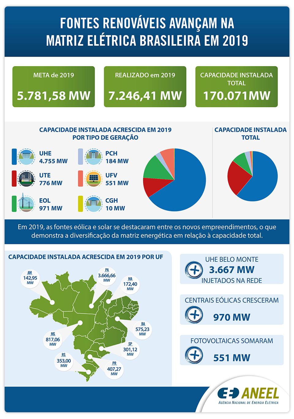 infográfico da Aneel com dados sobre energias renováveis no Brasil.