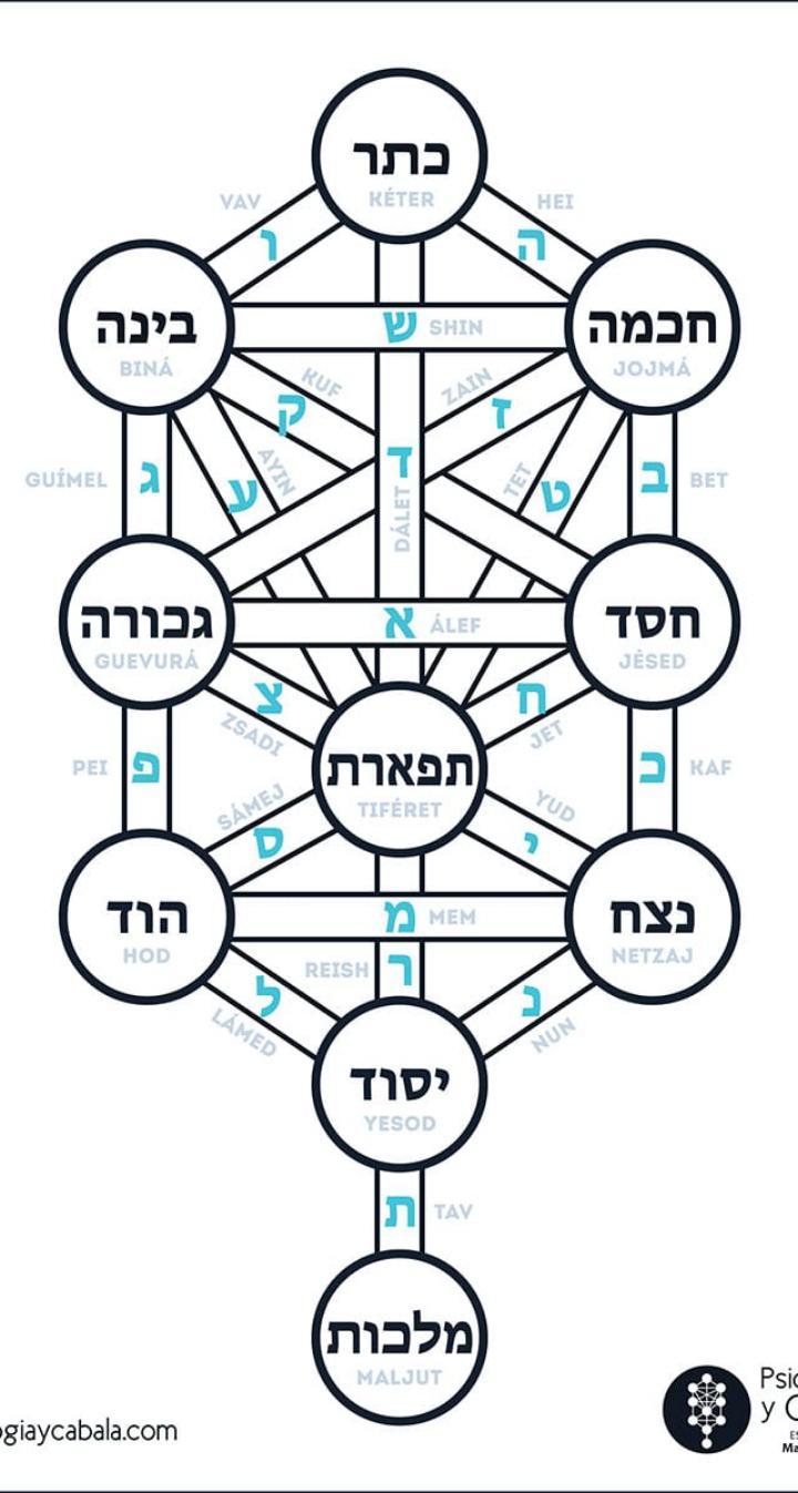 árbol de la vida  Kabbalisitco original es el nosotros utilizamos para la enseñanza.