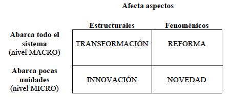 Fuente: Aguerrondo (2002)