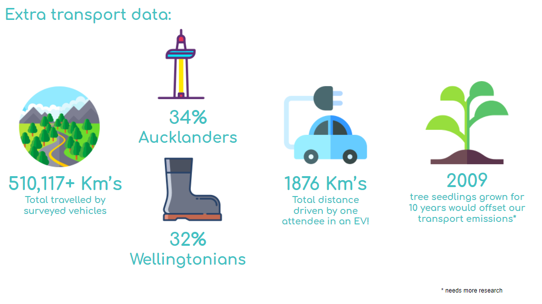 Infographic from the 2020 Sustainability Committee. Please contact sustainability@kiwiburn.com to have a conversation about the data results.