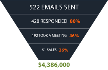 BTE-follow-up-email-got-4,300,00-revenue