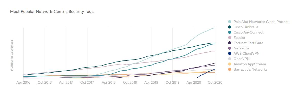 Outils de sécurité réseau les plus populaires en 2020