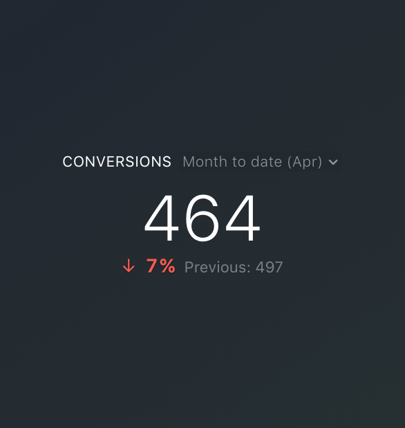 Google Ads conversions metric