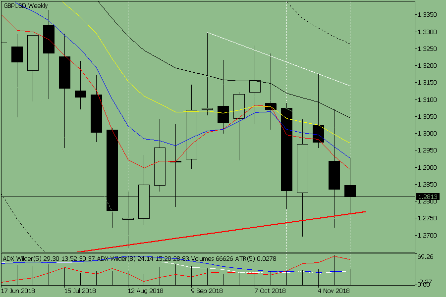 Weekly review for the GBP / USD currency pair from November 26 to November 30, 2018