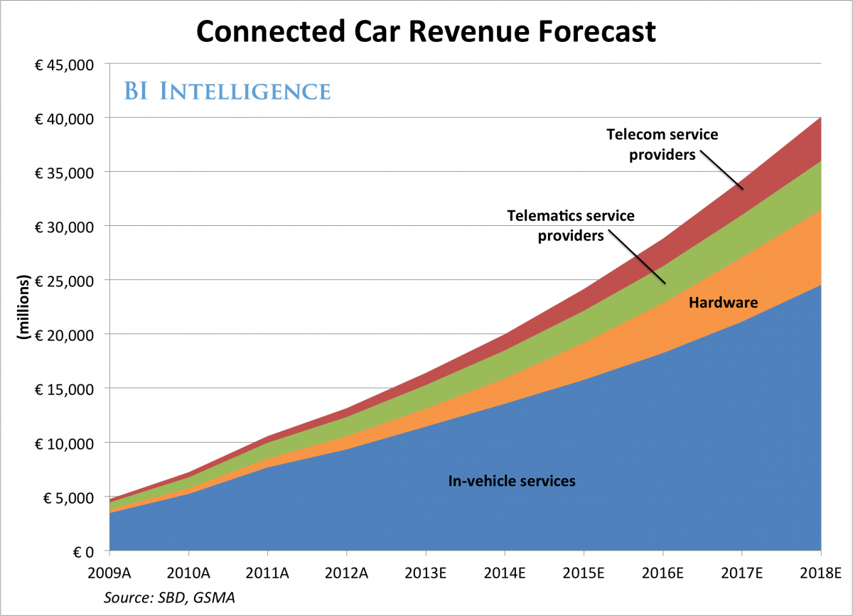 How big a revenue stream will connected cars generate for for Motor trend app not working