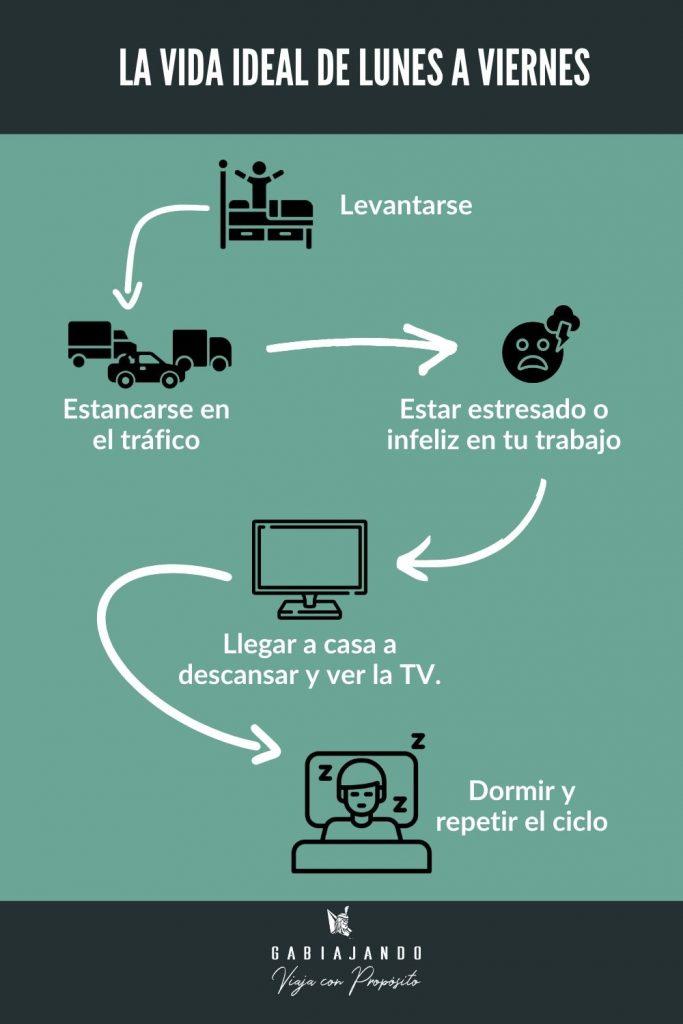 Nómada digital y la vida normal de 9 a 5