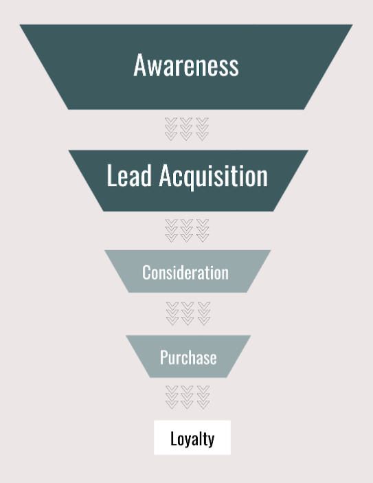 parts of a quiz funnel with stages awareness, lead acquisition, consideration, purchase, and loyalty